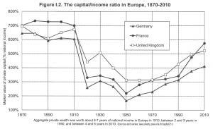 Capital Fig 1.2