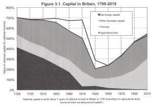 Capital Fig 3.1
