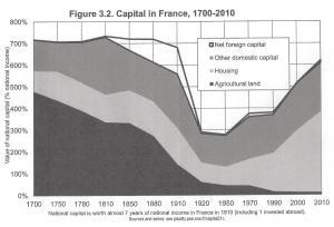 Capital Fig 3.2