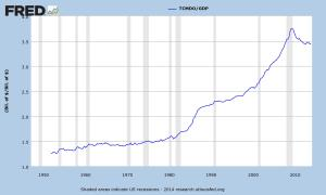 US Debt-GDP