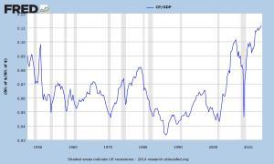 US Profit-GDP